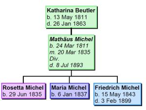 Beutler Katharina 2