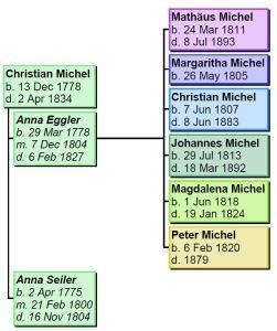Christian Michel 2